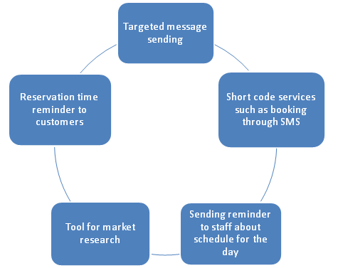 Blending SMS solutions with hotel industry